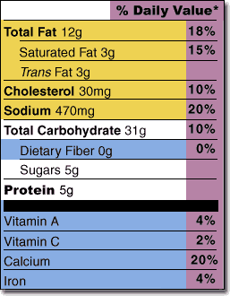 Determining Nutritional Value of Foods